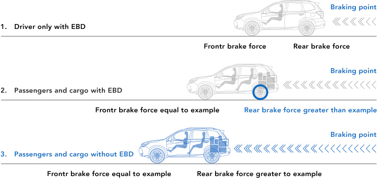 Electric Brake-force Distribution (EBD)
